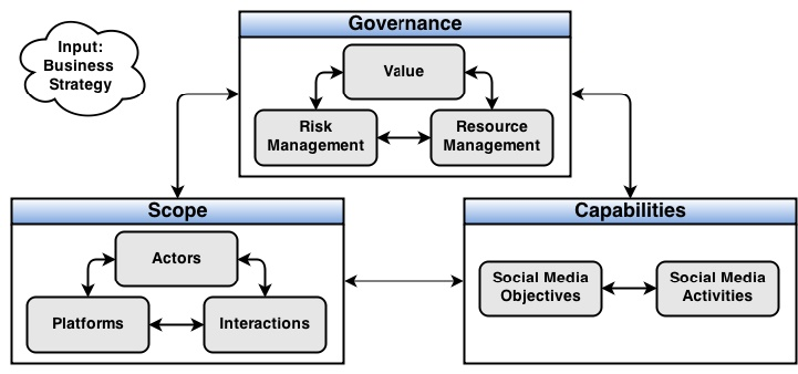 Social Media Strategy Framework (Werder, Helms, Slinger, 2014)